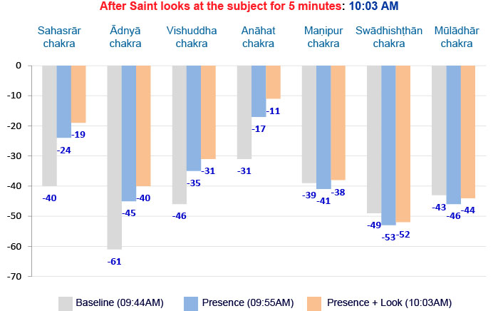 Effect of presence and of a Saint looking at a possessed person