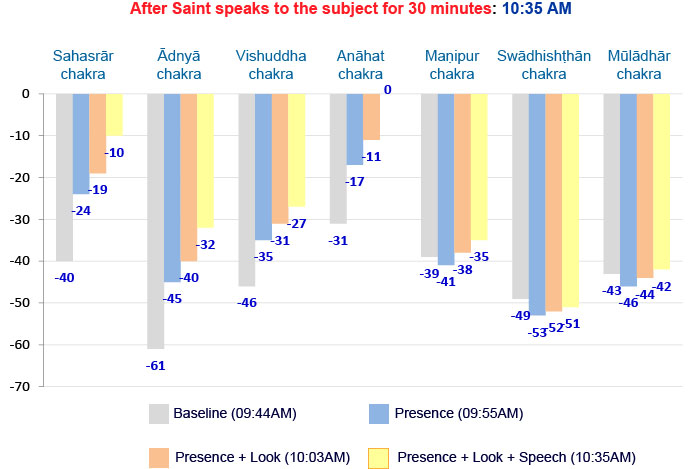 Effect of presence of a Saint when speaking to a possessed person