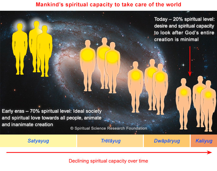 causes of global warming at spiritual level