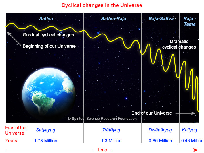 Cyclical changes in Universe