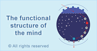 functional structure of mind