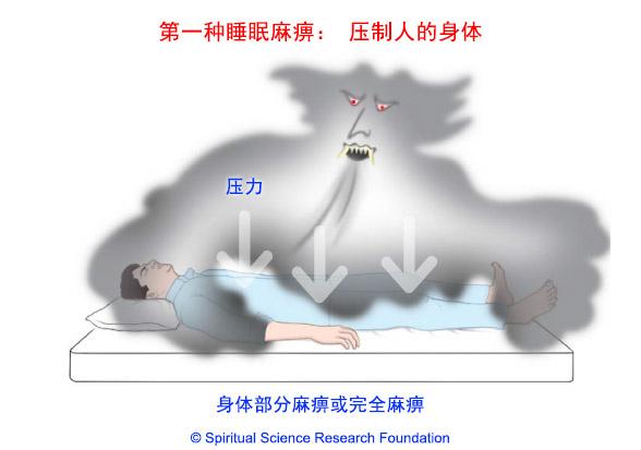睡眠麻痹症:因鬼压制人体