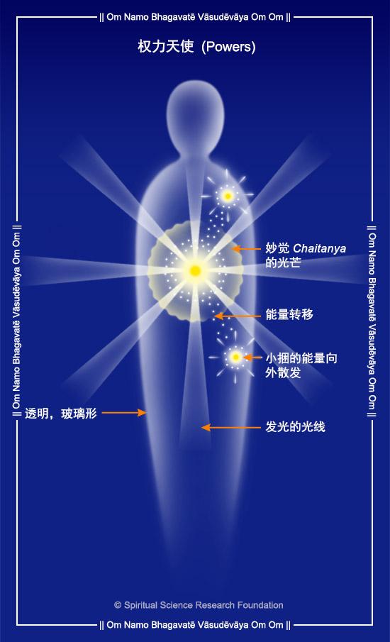 6.CHIN_Powers