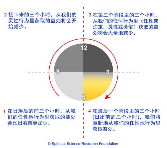 Sleeping late quadrant