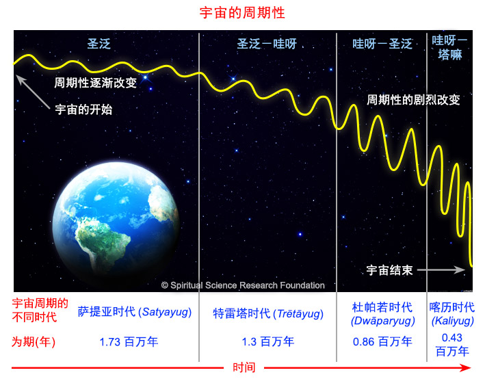 4-CHIN-Cyclical-changes-in-Universe