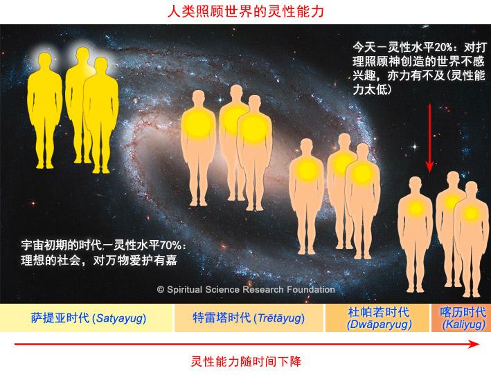 6-CHIN-causes-of-global-warming-at-spiritual-level