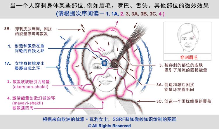 2-chin_-body-piercing-spiritual-effect-at-eyebrow