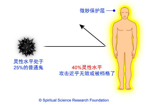 灵性水平能提供多大功能的保护罩以抵抗鬼(恶魔、恶魔、负面能量等)?