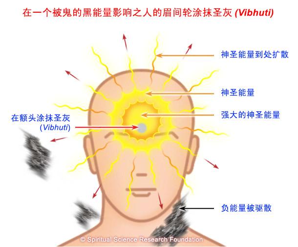 涂抹圣灰(Vibhuti)来作为灵性疗法